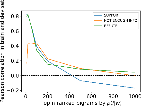 Figure 4 for Towards Debiasing Fact Verification Models