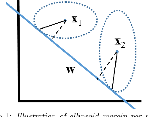 Figure 1 for Few-Shot Learning with Per-Sample Rich Supervision