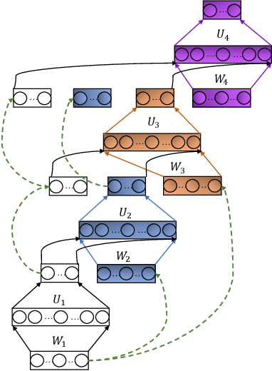Figure 1 for SVM-based Deep Stacking Networks