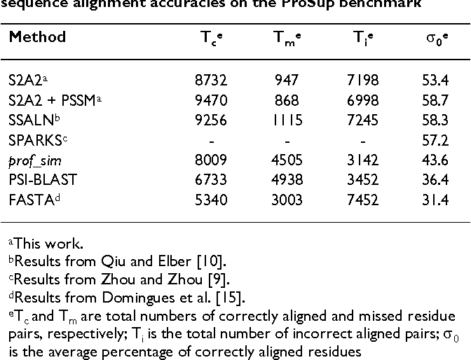 Table 3 from ps2 v2 template based protein structure prediction table 3 comparing s2a2 matrix with other methods for sequence alignment accuracies on the prosup maxwellsz