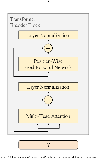 Figure 3 for Learning Multi-Level Information for Dialogue Response Selection by Highway Recurrent Transformer