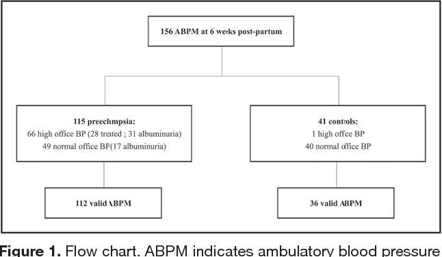 Prevalence Of Hypertensive Phenotypes After Preeclampsia A