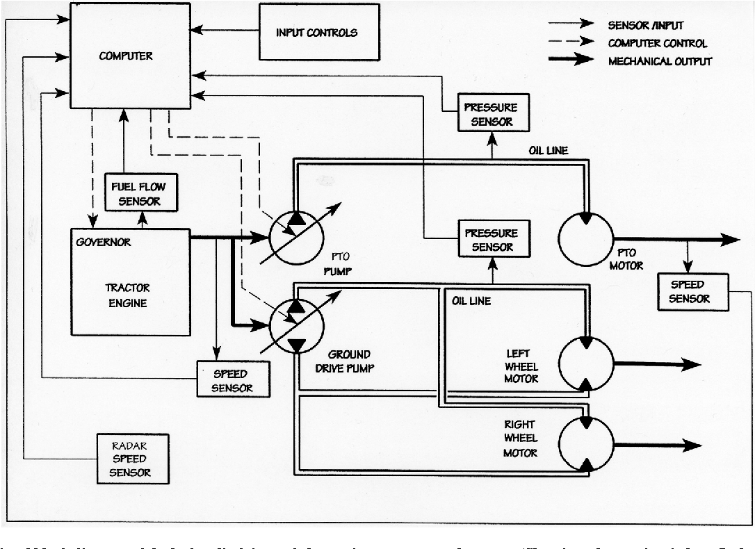 Pto Hydraulic System Diagram Block Functional Of The Drive And Electronic Tractor Control Systems 1086x790