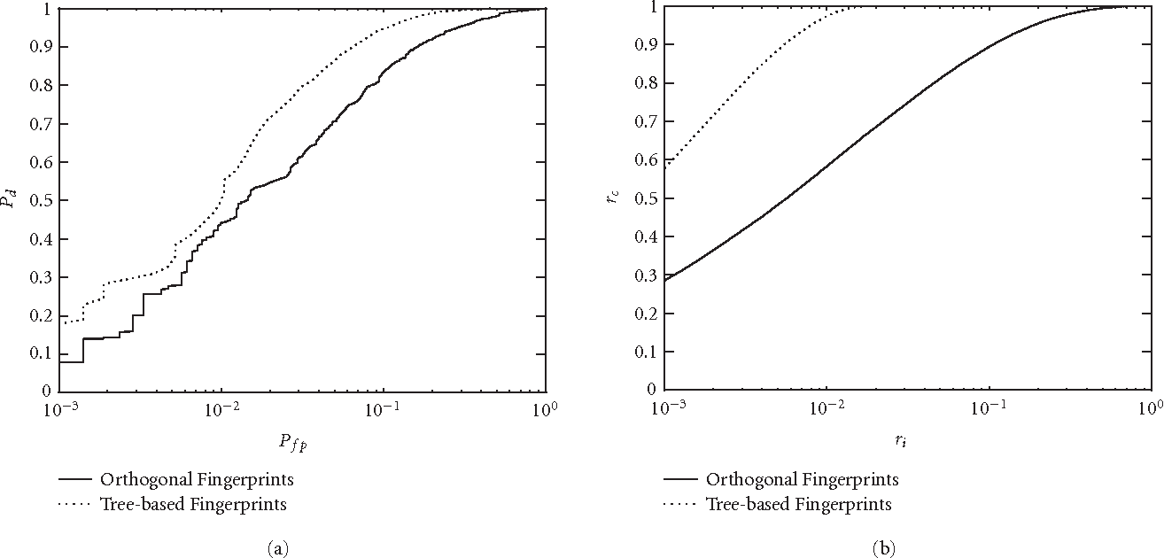 Figure 8: Performance curves of one example of the tree structure-based fingerprinting system with a symmetric collusion pattern, compared with the orthogonal scheme in [16]. Here n = 104, the number of levelsM = 4 and K = 4. (a) The ROC curve Pd versus Pf p is plotted and (b) the curve of the fractions rc versus ri is shown.