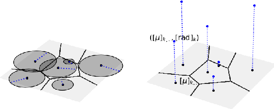 Figure 1 for The Geometry of Deep Networks: Power Diagram Subdivision