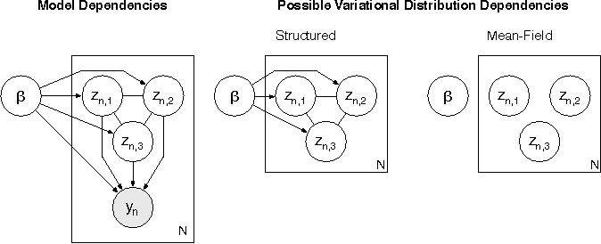 Figure 1 for Structured Stochastic Variational Inference