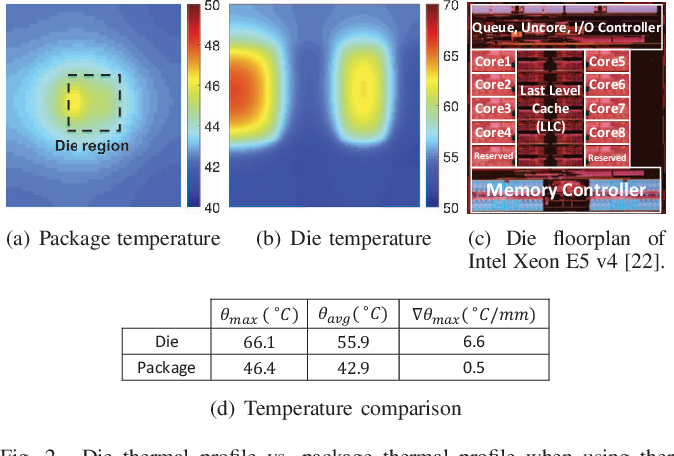 Enhancing Two-Phase Cooling Efficiency through Thermal-Aware