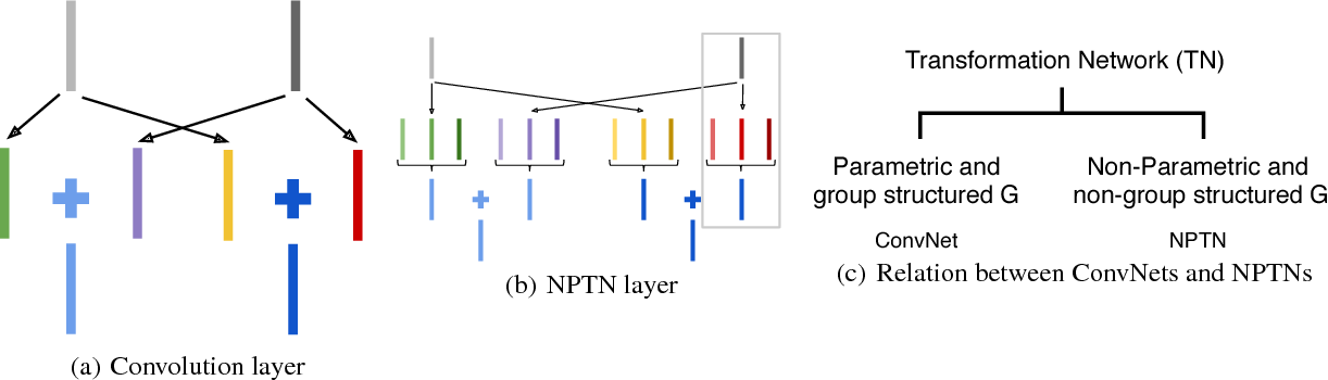 Figure 3 for Non-Parametric Transformation Networks