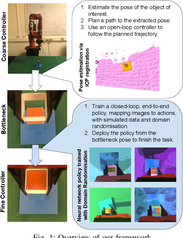 Figure 1 for Coarse-to-Fine for Sim-to-Real: Sub-Millimetre Precision Across the Workspace