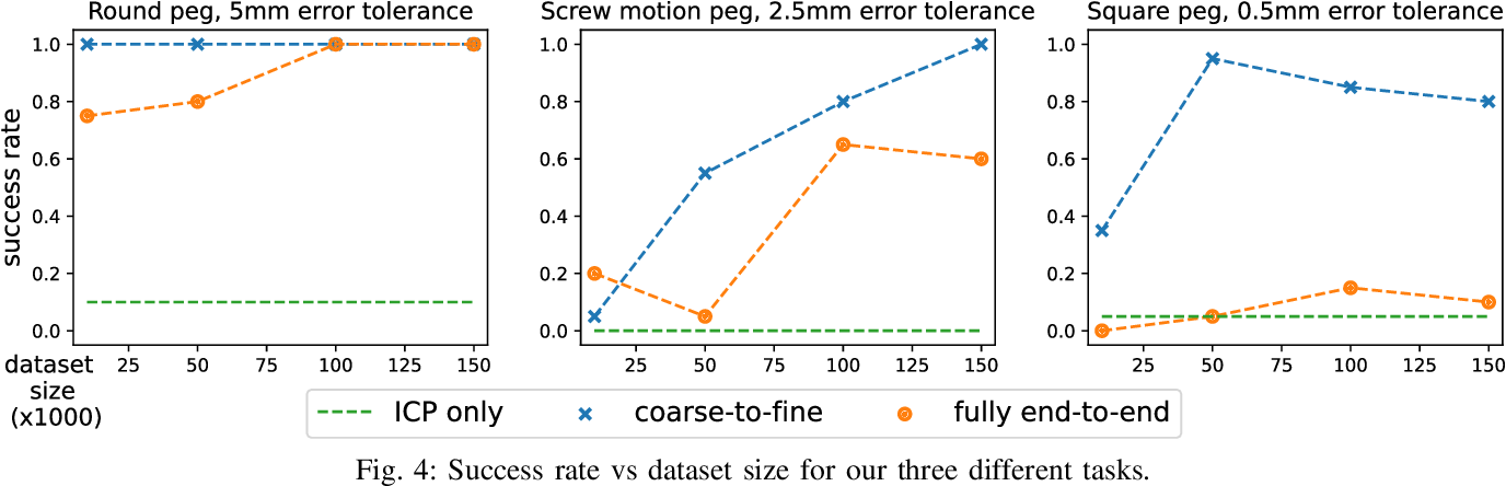 Figure 4 for Coarse-to-Fine for Sim-to-Real: Sub-Millimetre Precision Across the Workspace