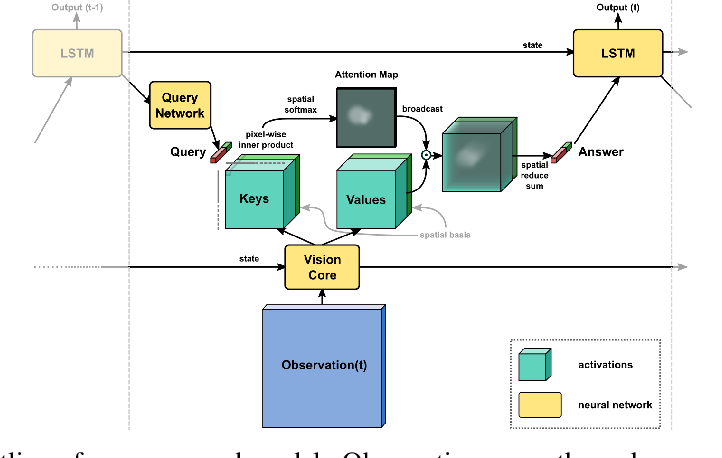 Figure 1 for Towards Interpretable Reinforcement Learning Using Attention Augmented Agents