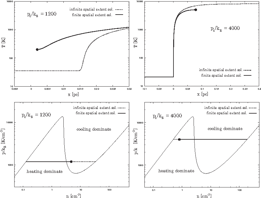 Fig. 5.— Temperature structure (top) and n − p diagram (bottom) for the finite spatial extent solutions. The left panels show the evaporation solution for p/kB = 1200 K cm−3, and the right panels show the condensation solution at which p/kB = 4000 K cm−3. We also plot the infinite spatial extent solutions connecting the two radiative equilibrium states (dotted lines).