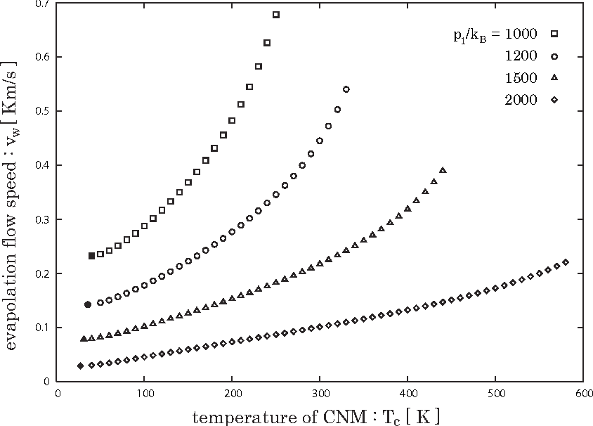 Fig. 6.— Evaporation flow speed vw vs. temperature of the CNM in the case that pc/kB = 1000 (squares), 1200 (circles), 1500 (triangles), and 2000 (diamonds) K cm−3. Filled points correspond to the thermal equilibrium temperature of the CNM.
