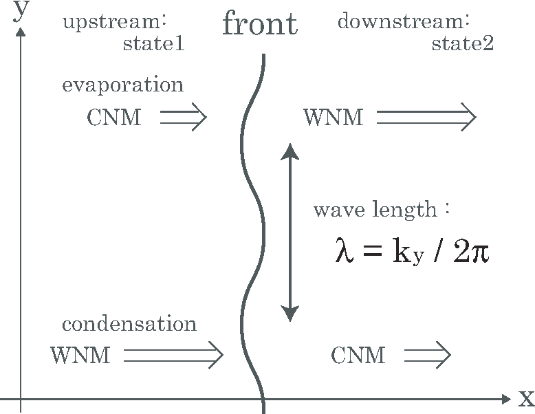 Fig. 7.— Schematic illustration of the perturbed front. We denote the wavenumber of the perturbed position of the front as ky. We always set the left- and right-hand states as upstream and downstream, respectively.