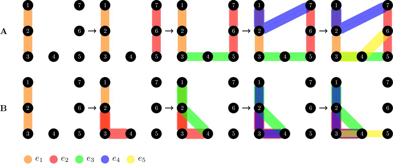 Figure 4 for Tensor Entropy for Uniform Hypergraphs