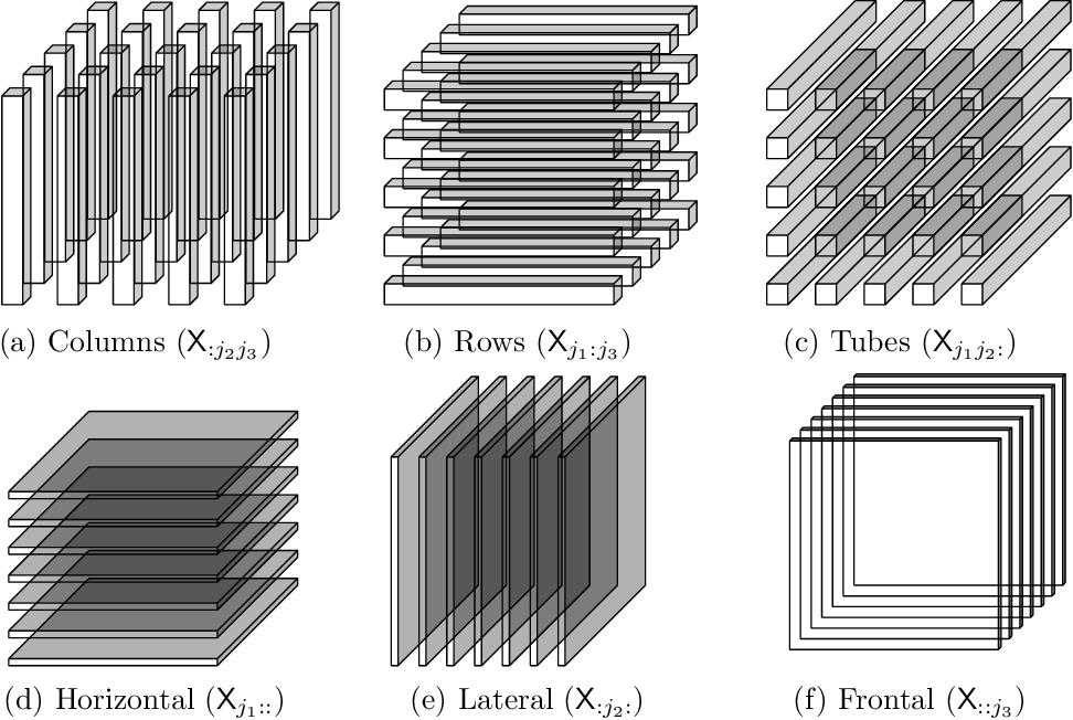Figure 1 for Tensor Entropy for Uniform Hypergraphs