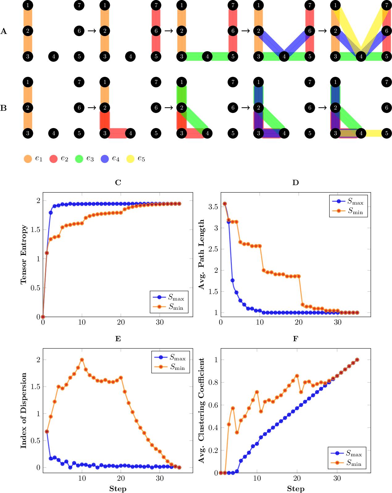 Figure 2 for Tensor Entropy for Uniform Hypergraphs