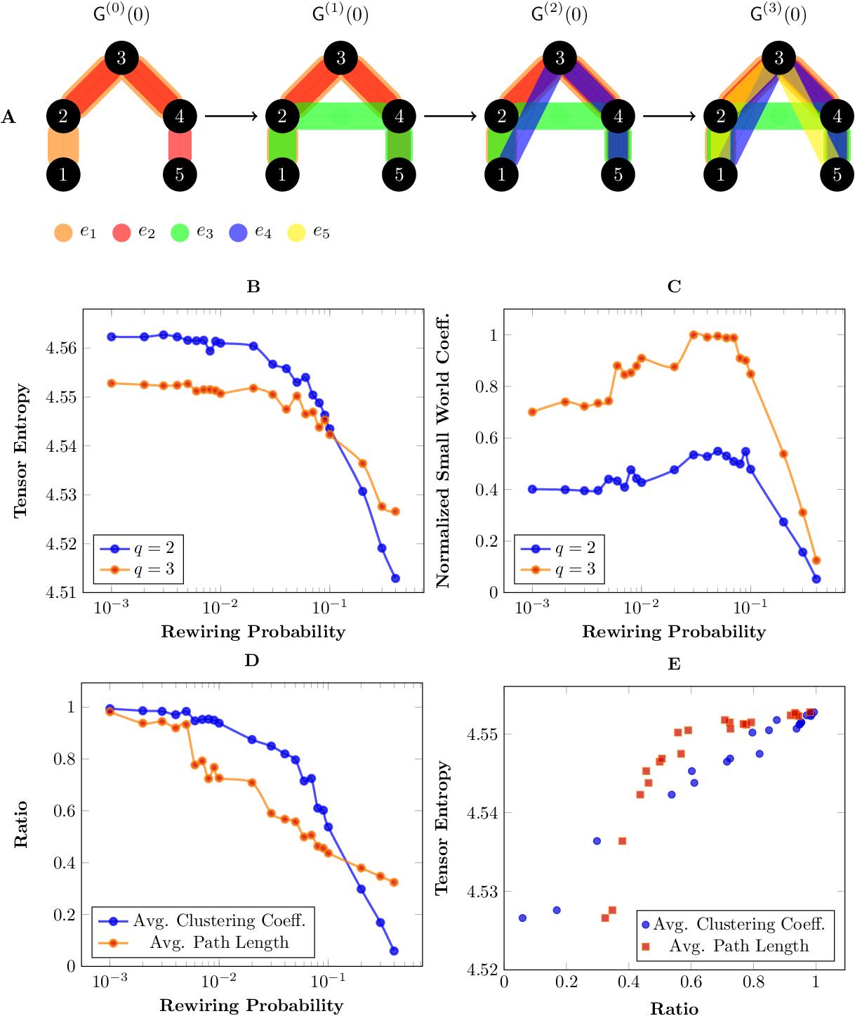 Figure 3 for Tensor Entropy for Uniform Hypergraphs