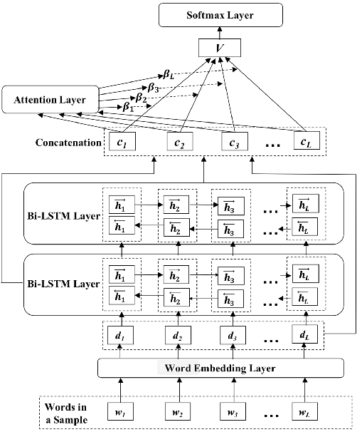 Figure 1 for SEntiMoji: An Emoji-Powered Learning Approach for Sentiment Analysis in Software Engineering