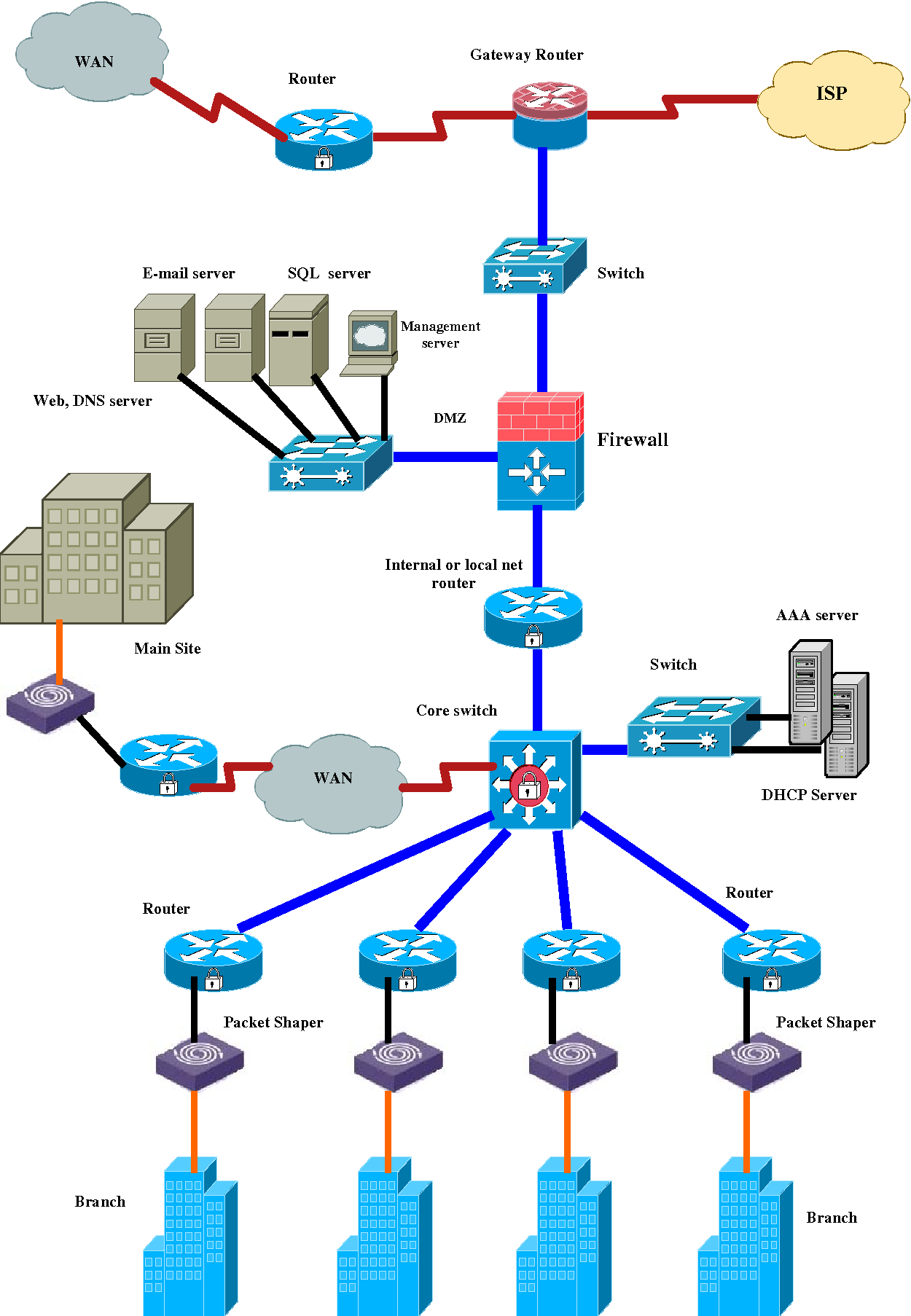 Network Security Design And Implementation Pdf