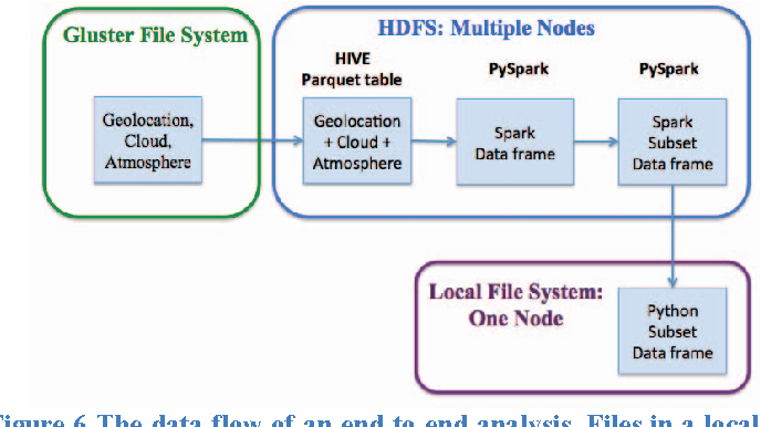 Visualization and diagnosis of earth science data through Hadoop and