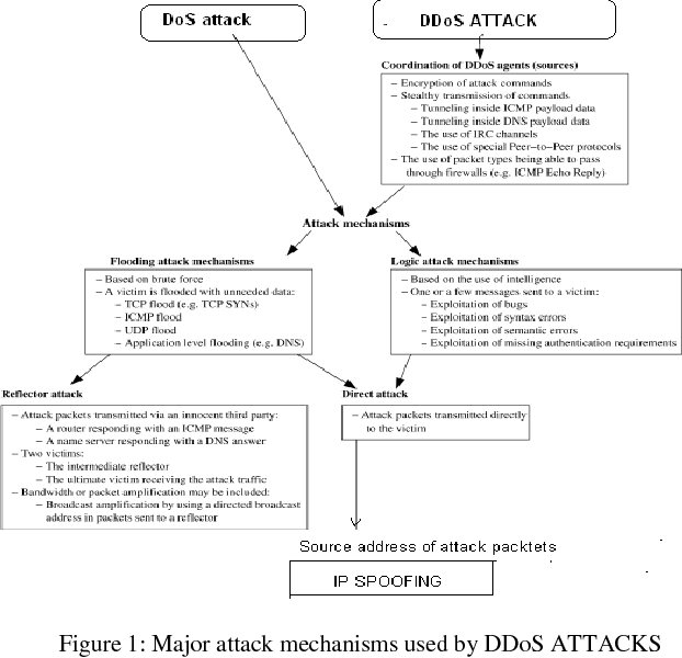 Figure 1 from ANALYSIS OF DDoS ATTACKS IN DISTRIBUTED PEER