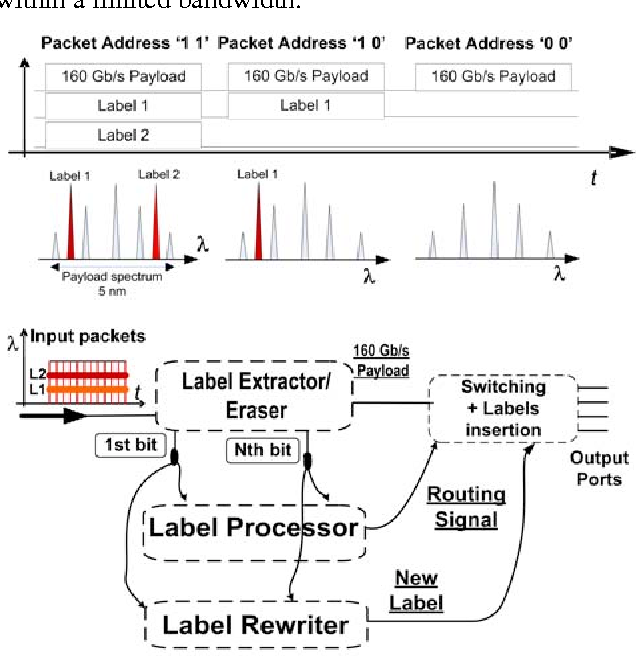Figure 1 from All-optical Label Swapping Techniques for