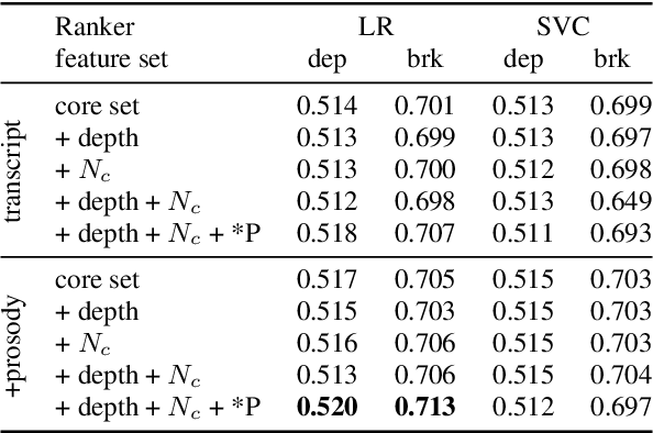 Figure 2 for Assessing the Use of Prosody in Constituency Parsing of Imperfect Transcripts