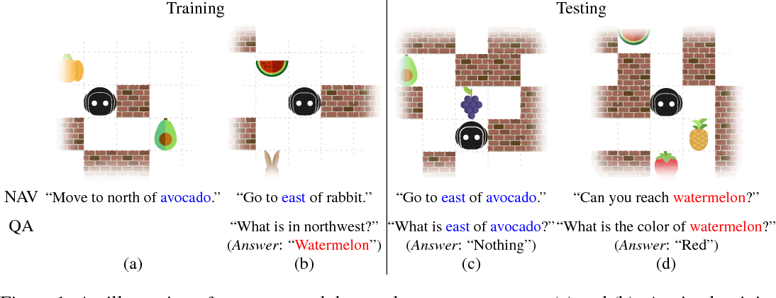 Figure 1 for Interactive Grounded Language Acquisition and Generalization in a 2D World