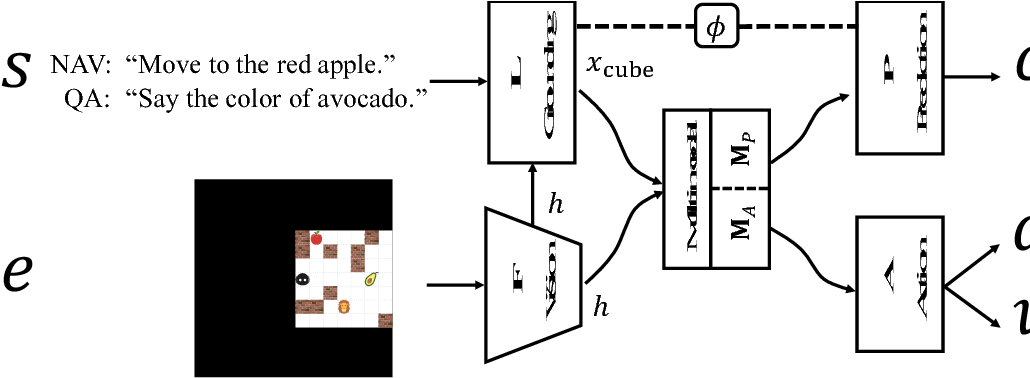 Figure 3 for Interactive Grounded Language Acquisition and Generalization in a 2D World