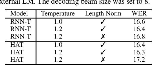 Figure 1 for On Minimum Word Error Rate Training of the Hybrid Autoregressive Transducer