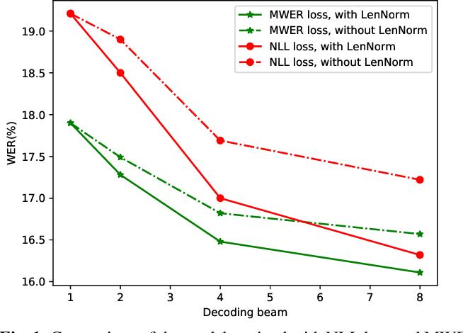 Figure 2 for On Minimum Word Error Rate Training of the Hybrid Autoregressive Transducer
