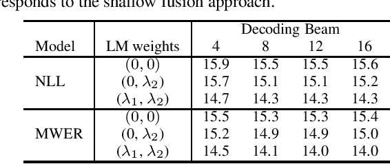Figure 4 for On Minimum Word Error Rate Training of the Hybrid Autoregressive Transducer