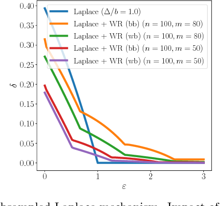 Figure 2 for Privacy Amplification by Subsampling: Tight Analyses via Couplings and Divergences