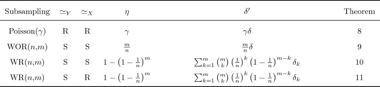 Figure 1 for Privacy Amplification by Subsampling: Tight Analyses via Couplings and Divergences