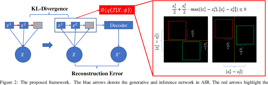 Figure 3 for Multi-objects Generation with Amortized Structural Regularization