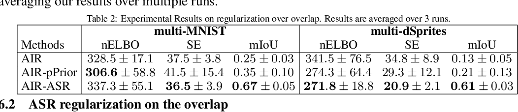 Figure 4 for Multi-objects Generation with Amortized Structural Regularization