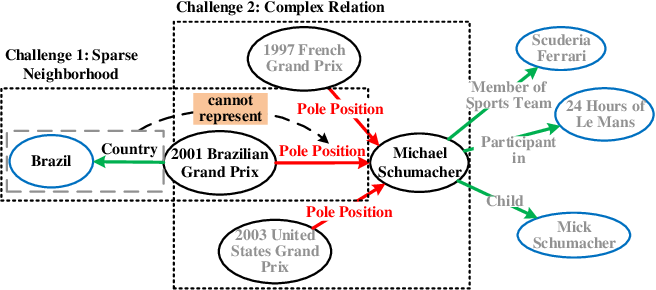 Figure 1 for Relational Learning with Gated and Attentive Neighbor Aggregator for Few-Shot Knowledge Graph Completion