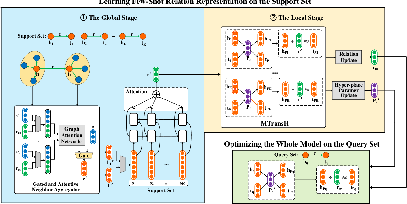Figure 3 for Relational Learning with Gated and Attentive Neighbor Aggregator for Few-Shot Knowledge Graph Completion
