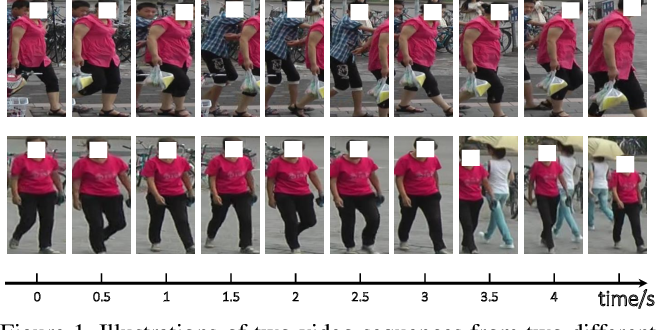 Figure 1 for Global-Local Temporal Representations For Video Person Re-Identification