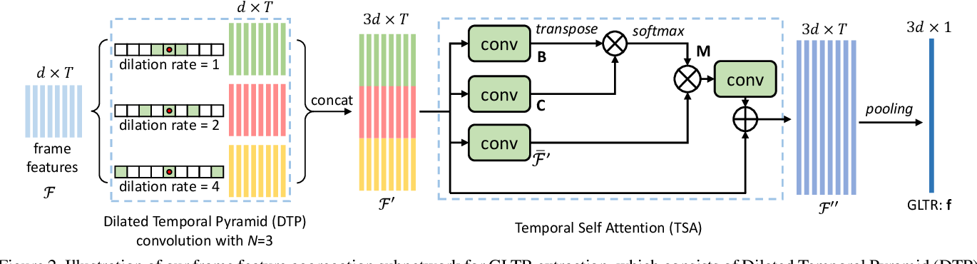 Figure 3 for Global-Local Temporal Representations For Video Person Re-Identification