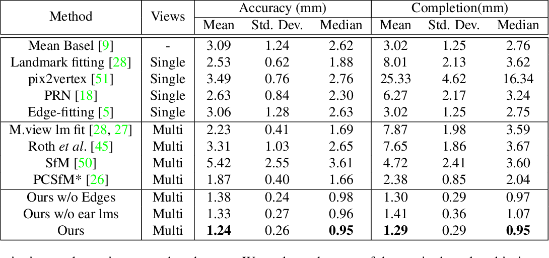 Figure 1 for High Accuracy Face Geometry Capture using a Smartphone Video