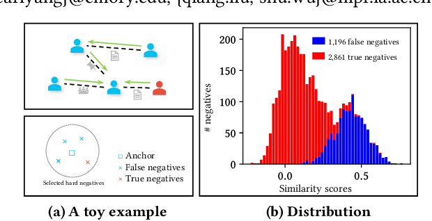 Figure 1 for Structure-Aware Hard Negative Mining for Heterogeneous Graph Contrastive Learning