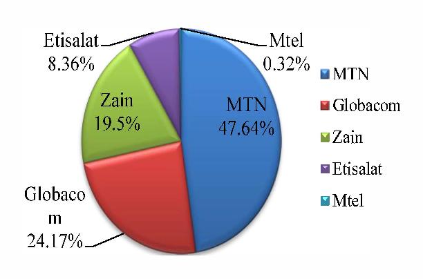 Figure 3. Market Share of Mobile Operators in Nigeria - December 2010
