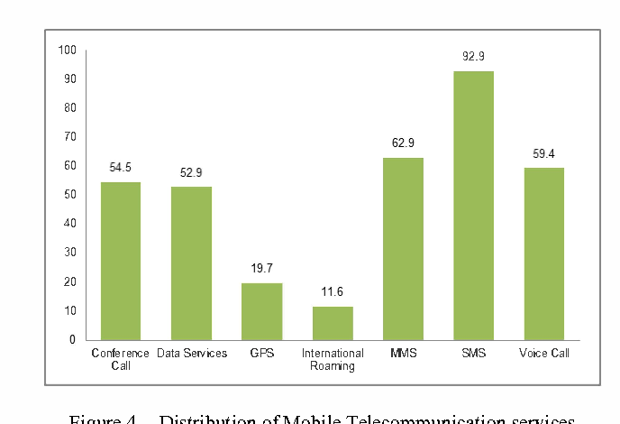 Figure 4. Distribution of Mobile Telecommunication services