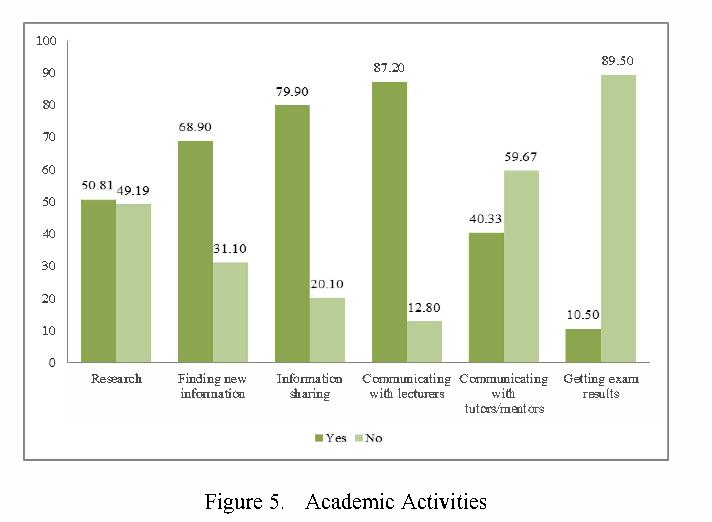 Figure 5. Academic Activities