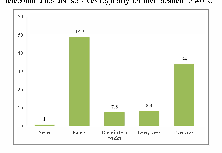Figure 6. The Frequecy of Use of Mobile Telecoms for Academic Activities