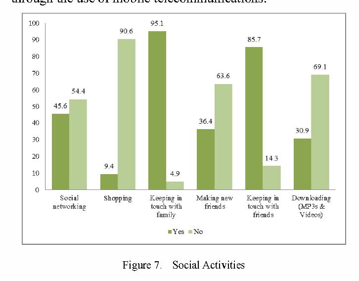 Figure 7. Social Activities