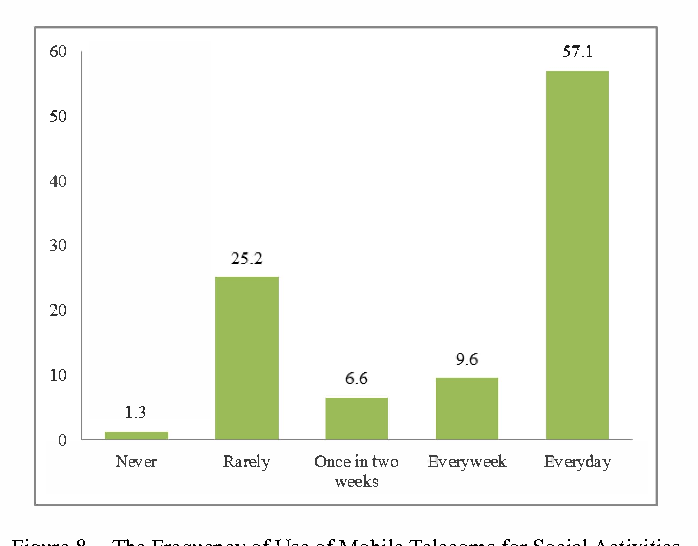Figure 8. The Frequency of Use of Mobile Telecoms for Social Activities