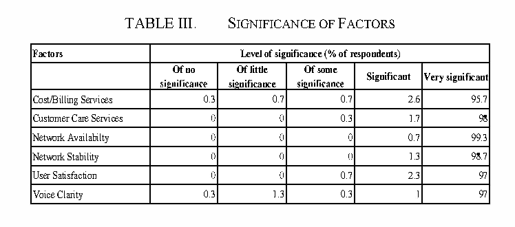 TABLE III. SIGNIFICANCE OF FACTORS